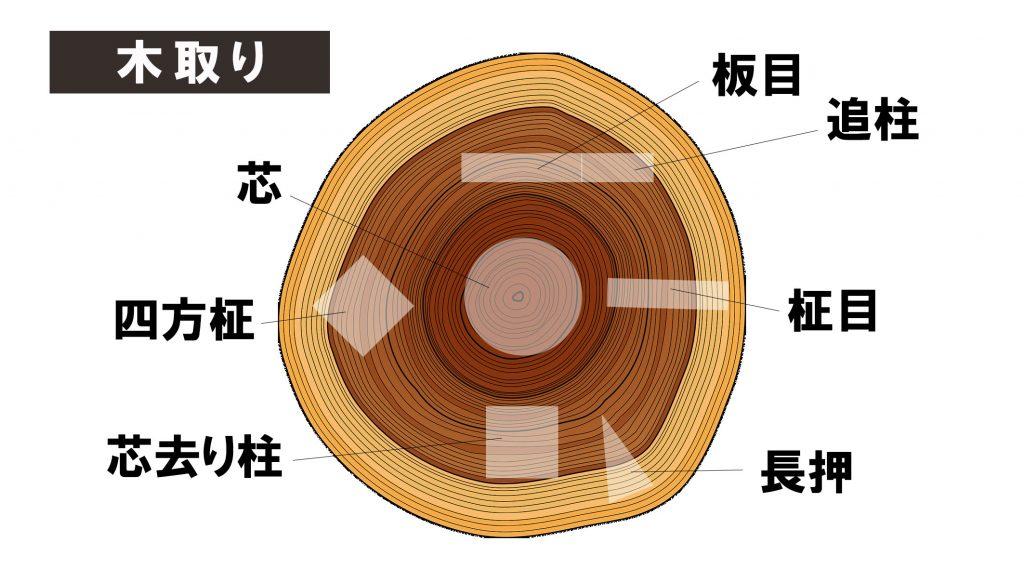 木取り 図